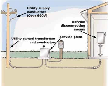 Figure 4. Underground transformer service point.