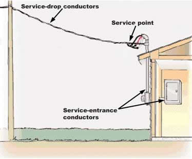 Figure 1. Overhead service point.